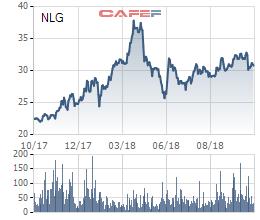 Nam Long (NLG): Doanh thu từ bán BĐS tăng đột biến; LNST quý 3 gấp 6 lần cùng kỳ - Ảnh 3.