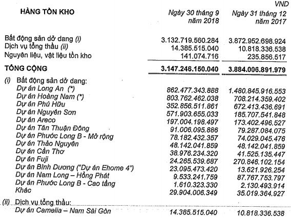 Nam Long (NLG): Doanh thu từ bán BĐS tăng đột biến; LNST quý 3 gấp 6 lần cùng kỳ - Ảnh 2.