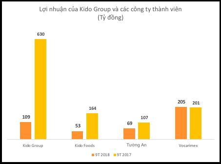 Lợi nhuận của Kido Group sụt giảm do tác động từ mảng kem và sữa chua - Ảnh 1.