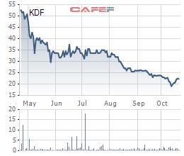Lợi nhuận của Kido Group sụt giảm do tác động từ mảng kem và sữa chua - Ảnh 2.