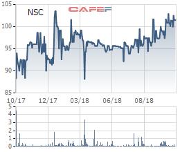 Vinaseed (NSC): 9 tháng lãi sau thuế 156 tỷ đồng, hoàn thành 61% kế hoạch năm 2018 - Ảnh 1.