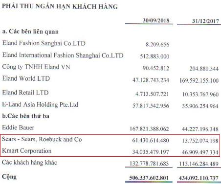 Không chỉ ảnh hưởng 7% doanh số, TCM sẽ đau đầu với khoản nợ 95 tỷ từ khách hàng Mỹ sắp phá sản - Ảnh 2.