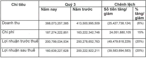 Chứng khoán Bản Việt (VCSC): Thị trường trầm lắng, lãi ròng quý 3 giảm 20% về 160 tỷ đồng - Ảnh 1.