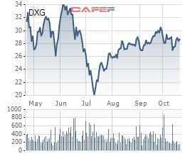 Đất Xanh Group (DXG): Lãi ròng quý 3 đạt 318 tỷ đồng, tăng 24% so với cùng kỳ - Ảnh 2.