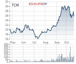 Đối tác Mỹ phá sản với khoản nợ gần 100 tỷ của TCM: Khả năng thu hồi là bao nhiêu? - Ảnh 5.