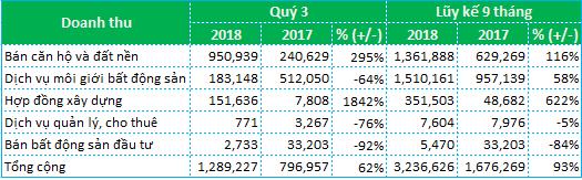 Đất Xanh Group (DXG): Lãi ròng quý 3 đạt 318 tỷ đồng, tăng 24% so với cùng kỳ - Ảnh 1.
