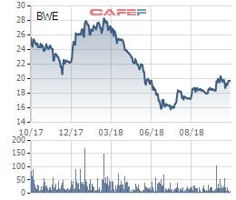 Biwase (BWE) báo lãi 231 tỷ đồng trong 9 tháng đầu năm, tăng 89% so với cùng kỳ - Ảnh 1.