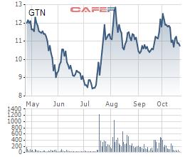 Ông Michael Louis Rosen từ nhiệm vị trí Tổng Giám đốc GTNFoods sau khi bán hết cổ phiếu - Ảnh 1.