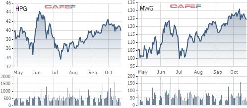 Quý 3 thị trường hồi phục, các công ty chứng khoán lớn đầu tư cổ phiếu như thế nào? - Ảnh 1.