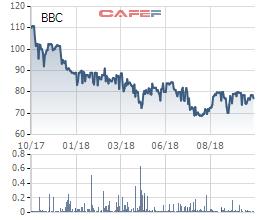 Bibica (BBC): Giá vốn tăng mạnh, LNST quý 3 giảm 21% so với cùng kỳ - Ảnh 1.