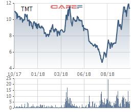 Ô tô TMT báo lãi chỉ hơn 8 tỷ đồng trong 9 tháng, giảm 19% so với cùng kỳ - Ảnh 2.