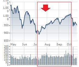 Quý 3 thị trường hồi phục, các công ty chứng khoán lớn đầu tư cổ phiếu như thế nào? - Ảnh 2.