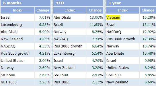 Vượt qua DowJones, Nikkei225, Kospi…Vn-Index là chỉ số chứng khoán tăng trưởng mạnh nhất Thế giới trong 1 năm qua - Ảnh 1.
