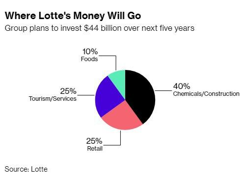 Chủ tịch vừa được ra tù trước hạn, Lotte tuyên bố sẽ bạo chi 44 tỷ USD trong 5 năm tới, sẽ tiếp tục mở rộng tại Việt Nam - Ảnh 1.