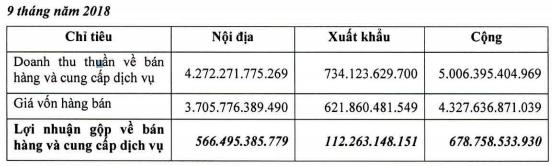 Chi phí giá vốn, chi phí bán hàng tăng cao, Phân bón Bình Điền báo lãi quý 3 giảm 19% so với cùng kỳ - Ảnh 1.