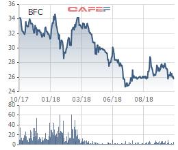 Chi phí giá vốn, chi phí bán hàng tăng cao, Phân bón Bình Điền báo lãi quý 3 giảm 19% so với cùng kỳ - Ảnh 2.
