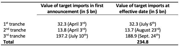 Chuyên gia World Bank: Việt Nam sẽ hưởng lợi 4,4% GDP nhờ chiến tranh thương mại - Ảnh 1.