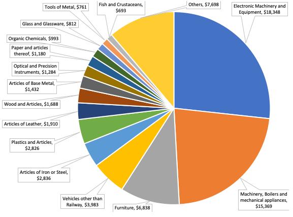 Chuyên gia World Bank: Việt Nam sẽ hưởng lợi 4,4% GDP nhờ chiến tranh thương mại - Ảnh 2.
