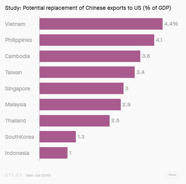 Chuyên gia World Bank: Việt Nam sẽ hưởng lợi 4,4% GDP nhờ chiến tranh thương mại - Ảnh 3.