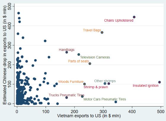 Chuyên gia World Bank: Việt Nam sẽ hưởng lợi 4,4% GDP nhờ chiến tranh thương mại - Ảnh 4.