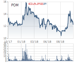 Giá vốn tăng cao, Thép Pomina báo lãi quý 3 chỉ bằng 11% so với cùng kỳ - Ảnh 2.