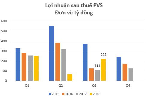 Sau nhiều quý giảm sút, PVS báo lãi hợp nhất hơn 222 tỷ đồng trong quý 3/2018, tăng gấp đôi cùng kỳ năm trước - Ảnh 1.
