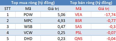 Thị trường giảm sâu, khối ngoại trở lại mua ròng trong phiên cuối tuần - Ảnh 3.