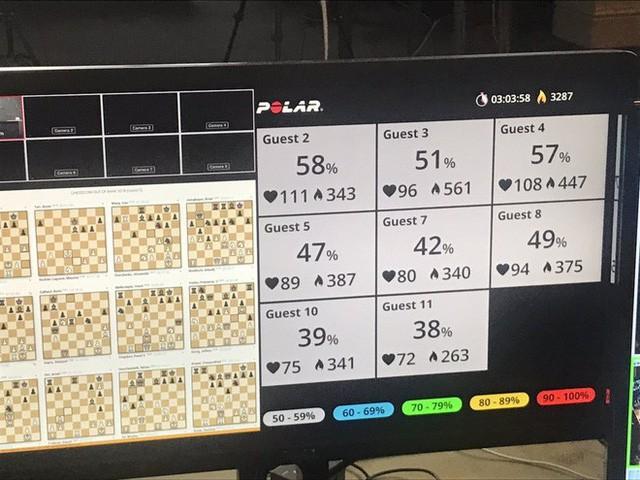 Bất ngờ với lượng calo mà người chơi cờ vua đốt cháy, dù chỉ ngồi một chỗ - Ảnh 1.
