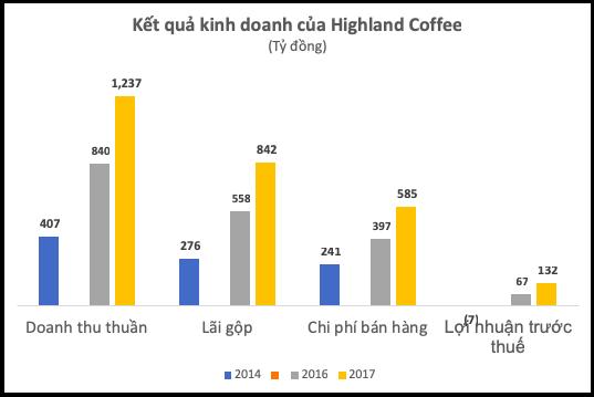 """Trở thành chuỗi cà phê """"bá chủ"""" trên thị trường, Highland Coffee thu về hơn 1.200 tỷ trong năm 2017 - Ảnh 1."""
