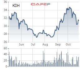 Nhà Khang Điền (KDH): Lãi ròng 9 tháng tăng nhẹ lên 404 tỷ đồng - Ảnh 2.