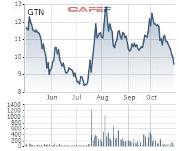 GTNFoods: LNST quý đạt 23,3 tỷ đồng, giảm 40% so với cùng kỳ - Ảnh 2.