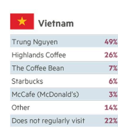 Bình dân hóa - Chiến lược giúp Highlands trở thành chuỗi cà phê bá chủ ở Việt Nam, khiến Starbucks và Trung Nguyên cũng phải hít khói - Ảnh 3.