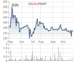 Saigon Ground Services (SAGS) báo lãi 210 tỷ đồng trong 9 tháng đầu năm, hoàn thành 94% kế hoạch - Ảnh 2.