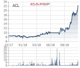 Thủy sản Cửu Long An Giang: LNST quý 3 gấp 12 lần cùng kỳ, cổ phiếu ACL tăng 170% kể từ đầu năm - Ảnh 1.