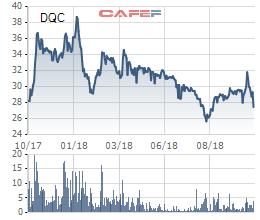 Bóng đèn Điện Quang (DQC): Giá vốn tăng cao, LNST quý 3 giảm 6% so với cùng kỳ - Ảnh 2.