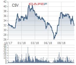Hóa chất cơ bản Miền Nam (CSV) ghi nhận 238 tỷ đồng LNTT trong 9 tháng - Ảnh 2.