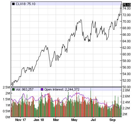 Giá dầu liên tục vượt đỉnh, cổ phiếu dầu khí sẽ tiếp tục bứt phá? - Ảnh 1.