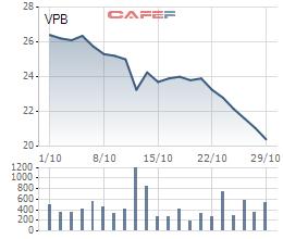 Giá VPB liên tục giảm, vợ Chủ tịch VPBank gom vào hơn 7 triệu cổ phiếu - Ảnh 1.