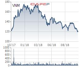 Vinamilk: Lãi ròng quý 3 đạt 2.560 tỷ đồng, giảm 5% so với cùng kỳ - Ảnh 3.