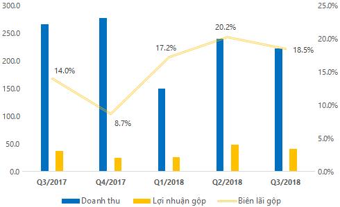 C47: 9 tháng lãi ròng giảm về 24 tỷ, biên lợi nhuận gộp cải thiện sau vài tháng tái cấu trúc - Ảnh 1.