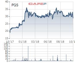 PGS báo lãi 31 tỷ trong quý 3/2018, cổ phiếu tích lũy mạnh tại vùng 30.000 đồng - Ảnh 2.