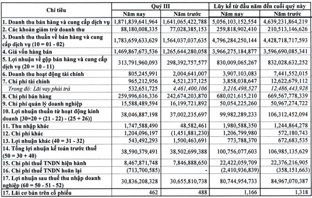 PGS báo lãi 31 tỷ trong quý 3/2018, cổ phiếu tích lũy mạnh tại vùng 30.000 đồng - Ảnh 1.