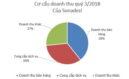 Sonadezi (SNZ) báo lãi sau thuế hơn 550 tỷ đồng trong 9 tháng đầu năm, tăng gần 38% so với cùng kỳ - Ảnh 1.