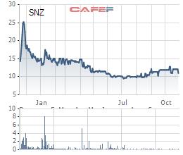 Sonadezi (SNZ) báo lãi sau thuế hơn 550 tỷ đồng trong 9 tháng đầu năm, tăng gần 38% so với cùng kỳ - Ảnh 2.