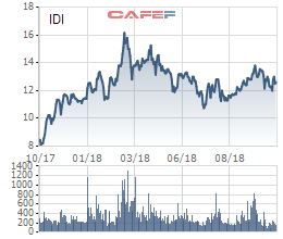 Sao Mai Group đăng ký mua 27 triệu cổ phiếu IDI - Ảnh 1.