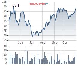 Tập đoàn Bảo Việt (BVH): LNST quý 3 giảm gần một nửa so với cùng kỳ - Ảnh 3.