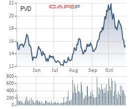 Thu hồi nợ từ PVEP, PVDrilling (PVD) lãi quý 3 tới 112 tỷ đồng cao gấp hơn 4 lần cùng kỳ - Ảnh 2.