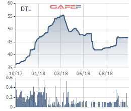 Gánh nặng chi phí, Đại Thiên Lộc (DTL) báo lãi chưa đến 1 tỷ đồng trong quý 3/2018 - Ảnh 2.