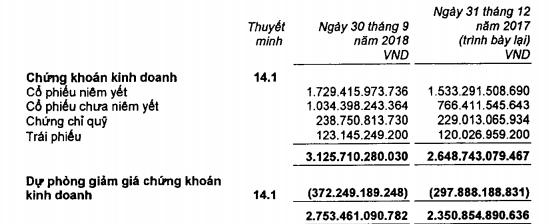Tập đoàn Bảo Việt (BVH): LNST quý 3 giảm gần một nửa so với cùng kỳ - Ảnh 1.