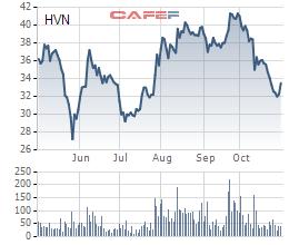 Vietnam Airlines: Ảnh hưởng từ giá nhiên liệu tăng, LNST quý 3 giảm 68% so với cùng kỳ - Ảnh 3.